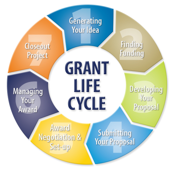 grantLifeCycle